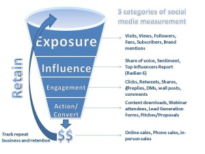 Five Categories Of Social Media Measurement