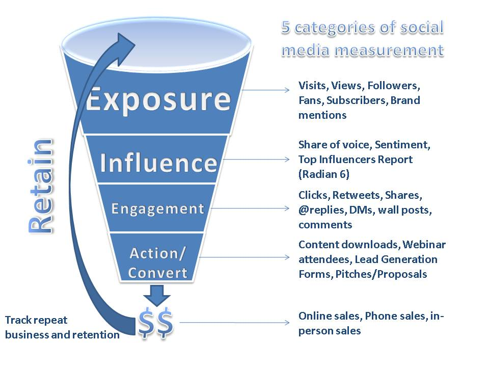 5 categories of measurement The Evolution of Social Media Measurement