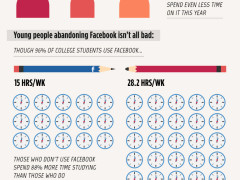 Why Users Are Having Facebook Fatigue [INFO GRAPHIC]